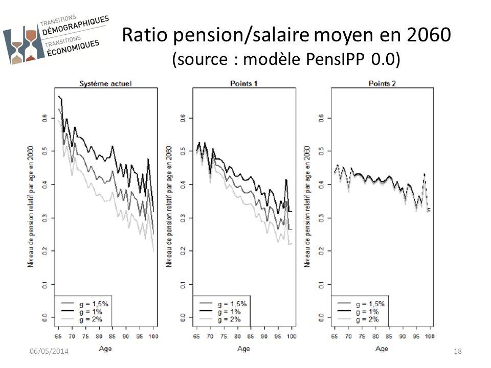 Ratio pension/salaire moyen en 2060 (source : modèle PensIPP 0.0)