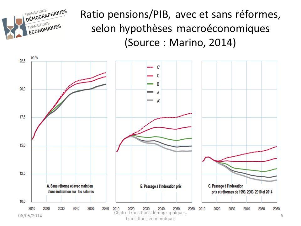 Chaire Transitions démographiques, Transitions économiques