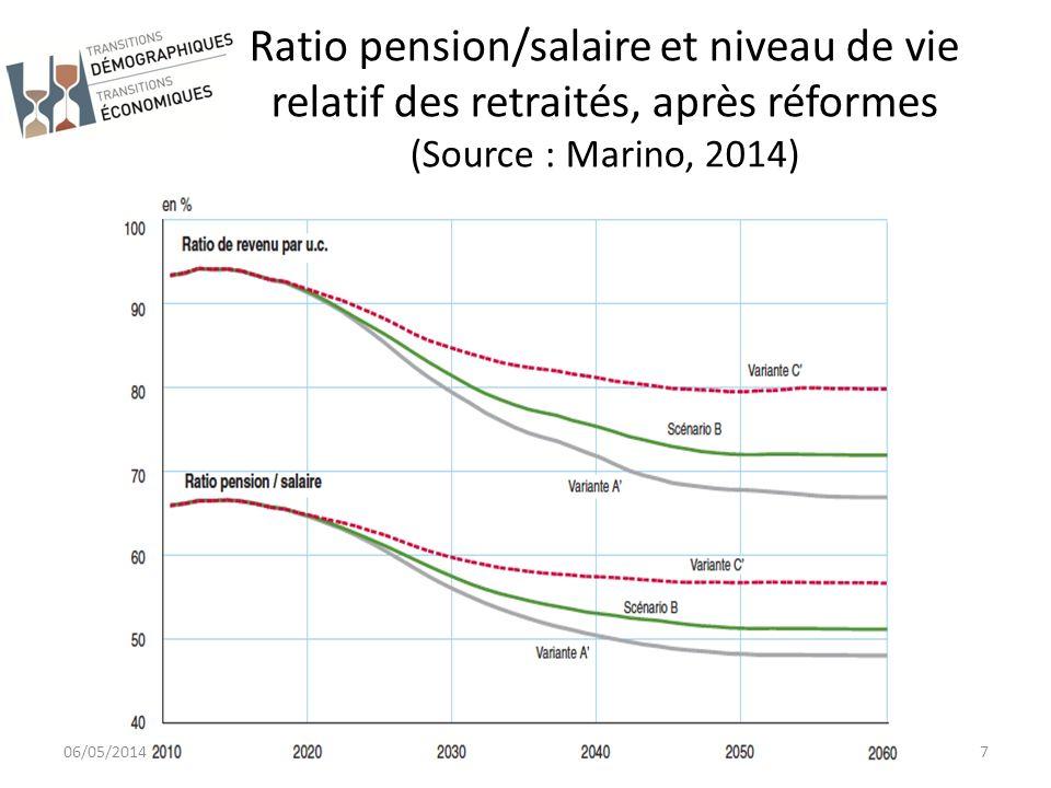 Ratio pension/salaire et niveau de vie relatif des retraités, après réformes (Source : Marino, 2014)