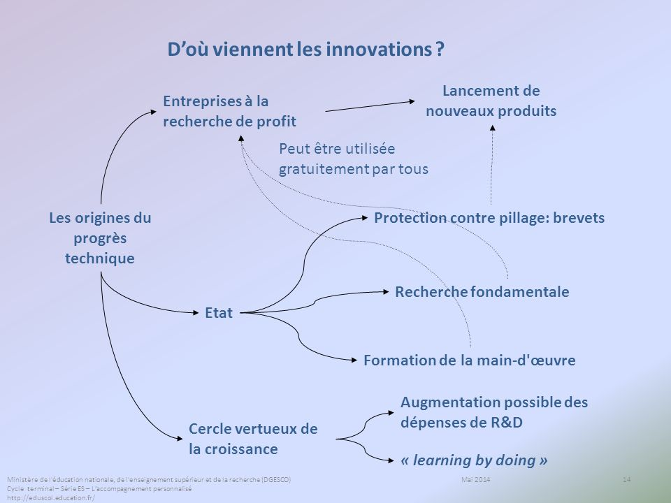 D'où viennent les innovations