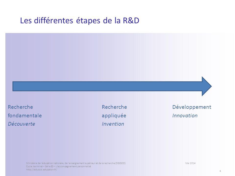 Les différentes étapes de la R&D
