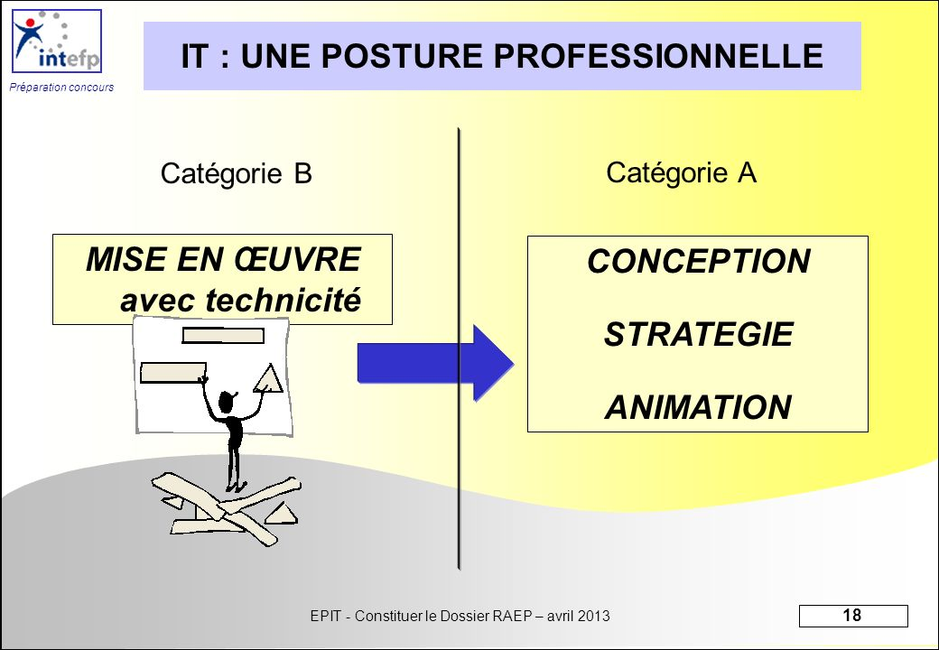 IT : UNE POSTURE PROFESSIONNELLE