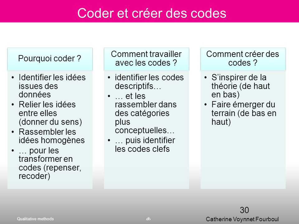 Coder et créer des codes