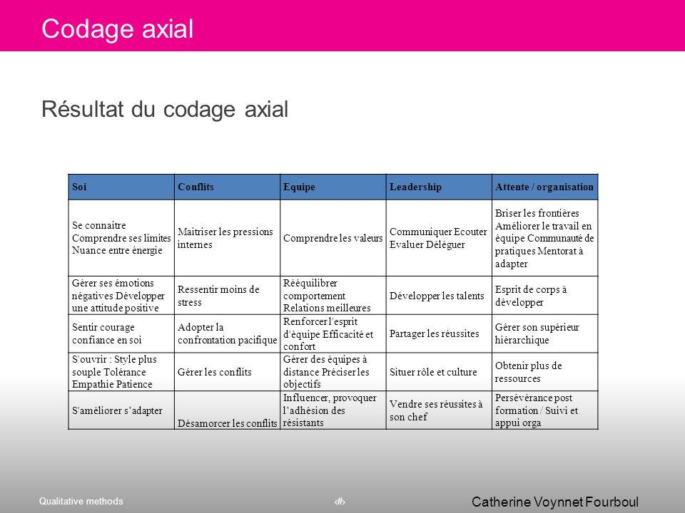 Codage axial Résultat du codage axial Soi Conflits Equipe Leadership