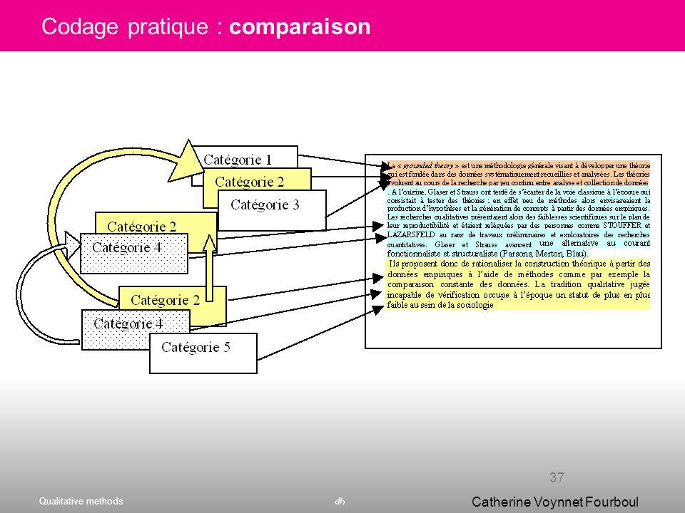 Codage pratique : comparaison
