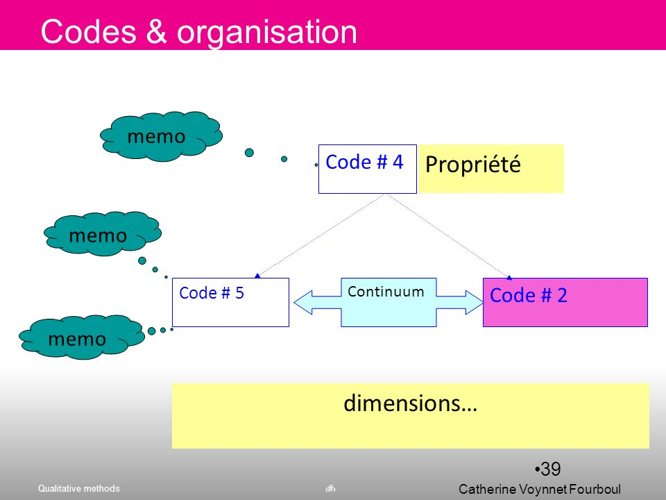 Codes & organisation Propriété dimensions… memo Code # 4 memo Code # 2