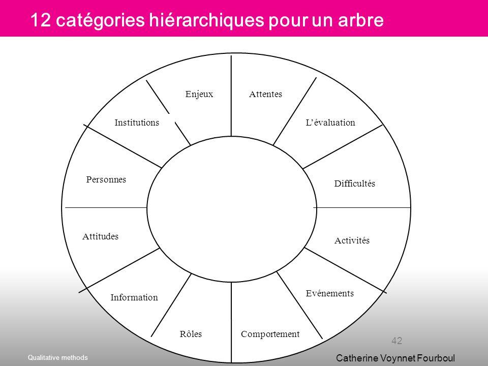 12 catégories hiérarchiques pour un arbre
