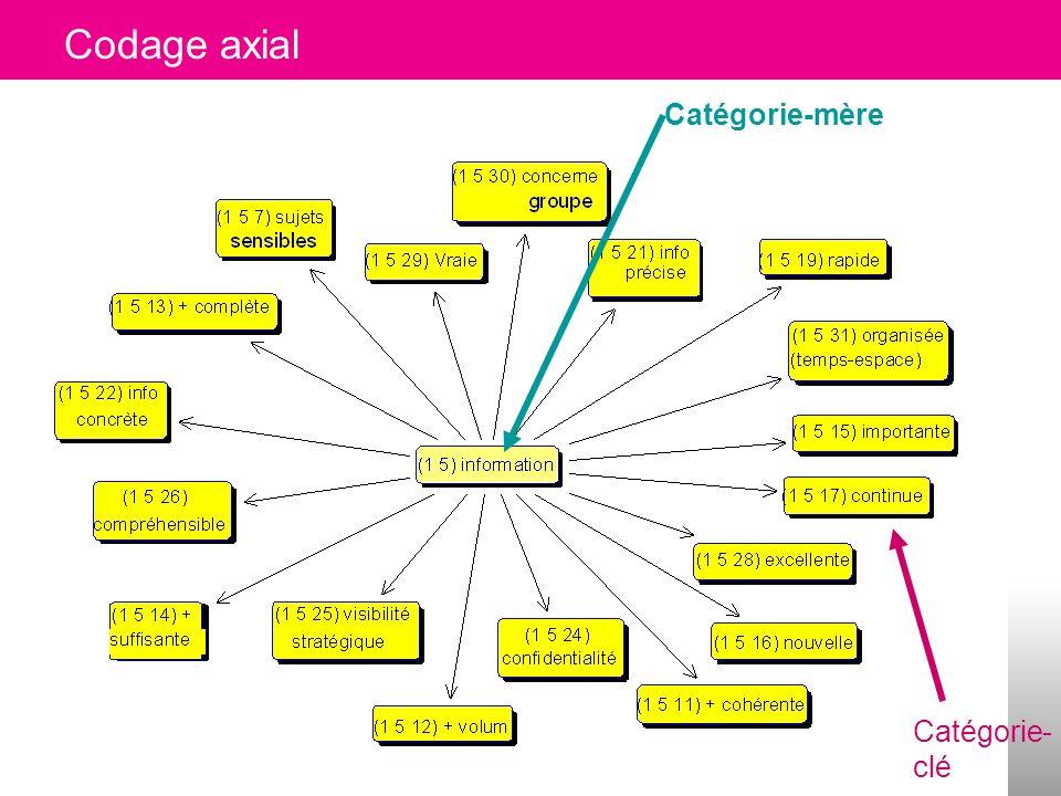 Codage axial Catégorie-mère Catégorie-clé