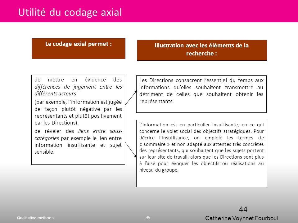 Utilité du codage axial