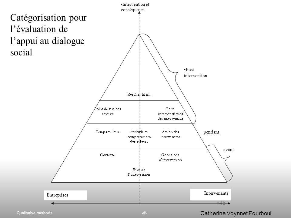 Catégorisation pour l'évaluation de l'appui au dialogue social