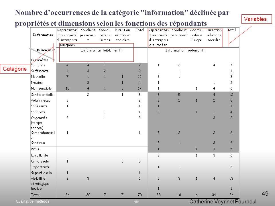Nombre d'occurrences de la catégorie information déclinée par propriétés et dimensions selon les fonctions des répondants