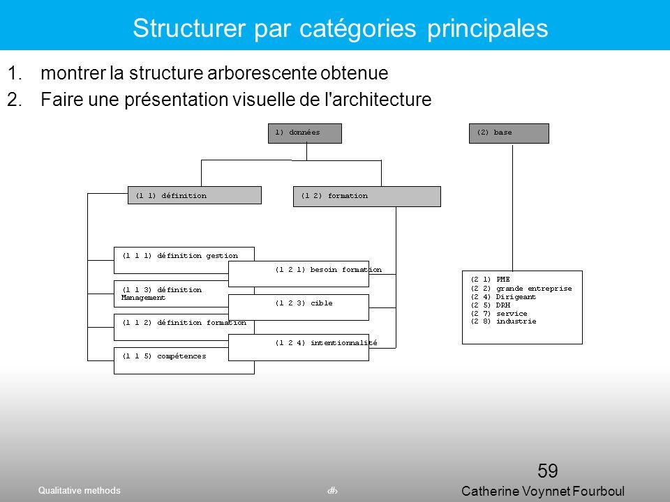 Structurer par catégories principales