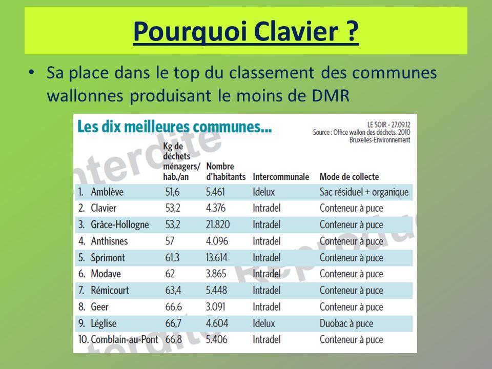 Pourquoi Clavier .