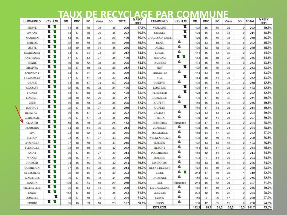taux de recyclage par commune