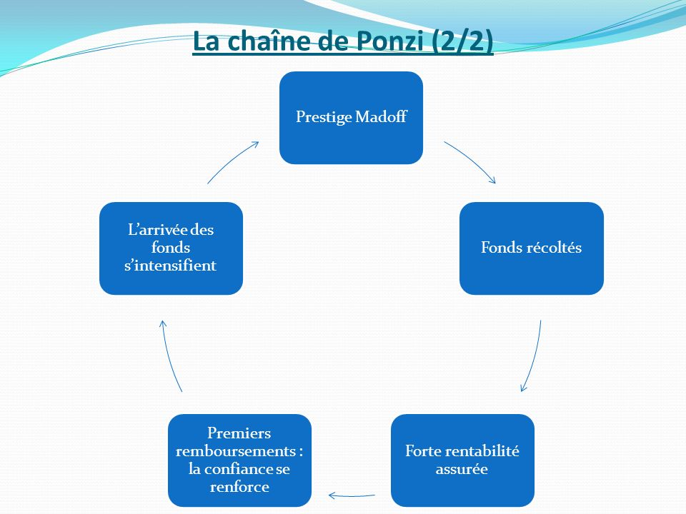 La chaîne de Ponzi (2/2) Prestige Madoff