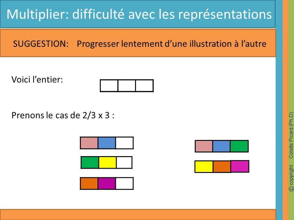 Multiplier: difficulté avec les représentations