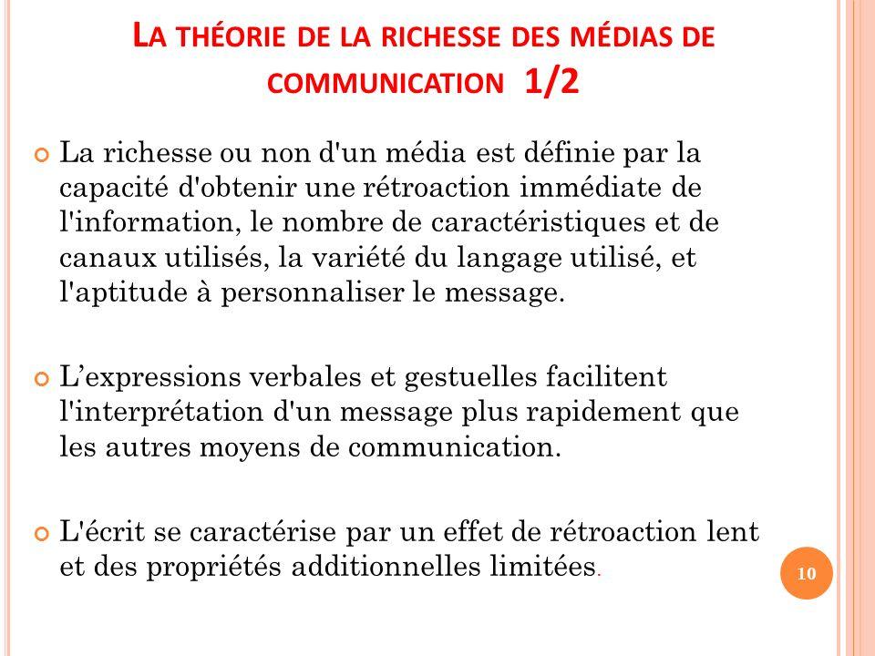 La théorie de la richesse des médias de communication 1/2