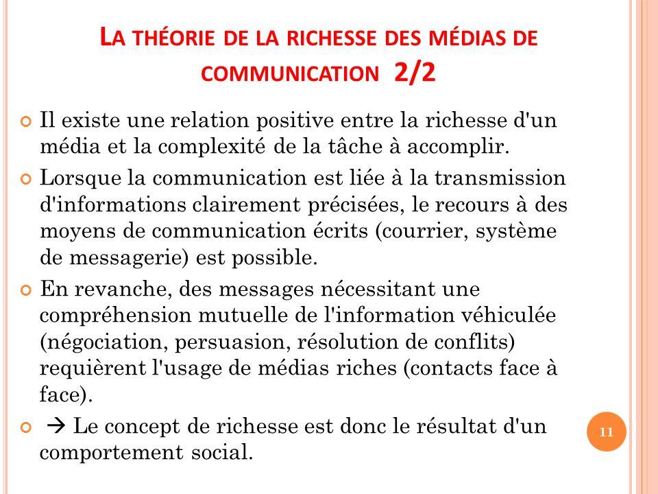 La théorie de la richesse des médias de communication 2/2