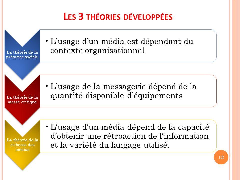 Les 3 théories développées