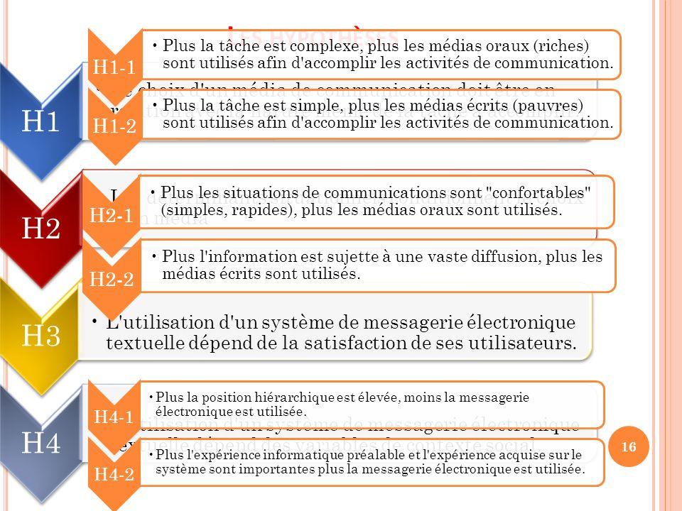 Les hypothèses H1-1. Plus la tâche est complexe, plus les médias oraux (riches) sont utilisés afin d accomplir les activités de communication.