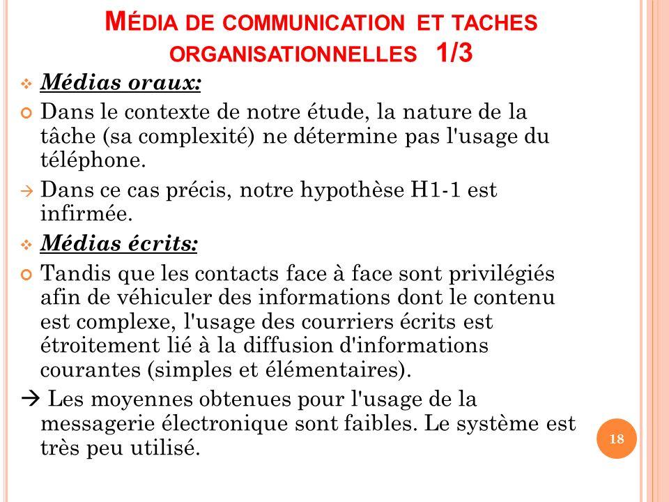 Média de communication et taches organisationnelles 1/3