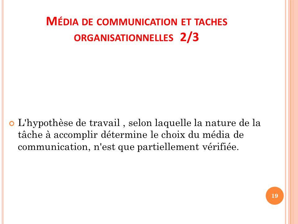 Média de communication et taches organisationnelles 2/3