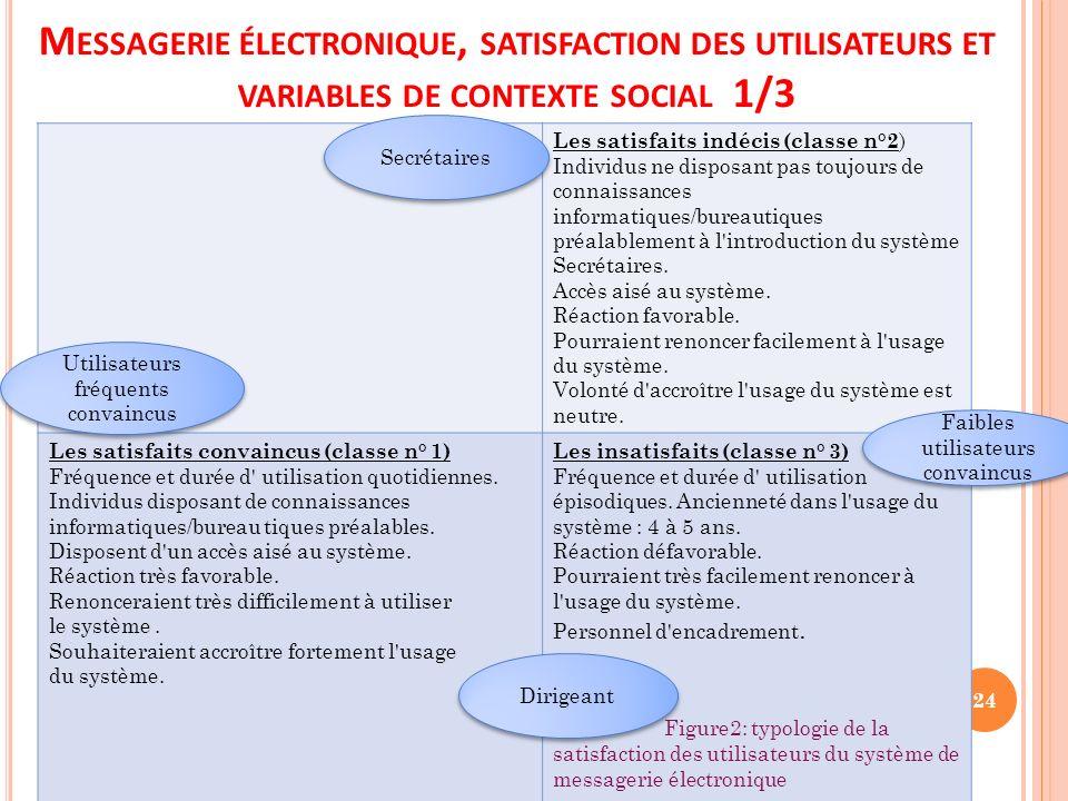 Messagerie électronique, satisfaction des utilisateurs et variables de contexte social 1/3