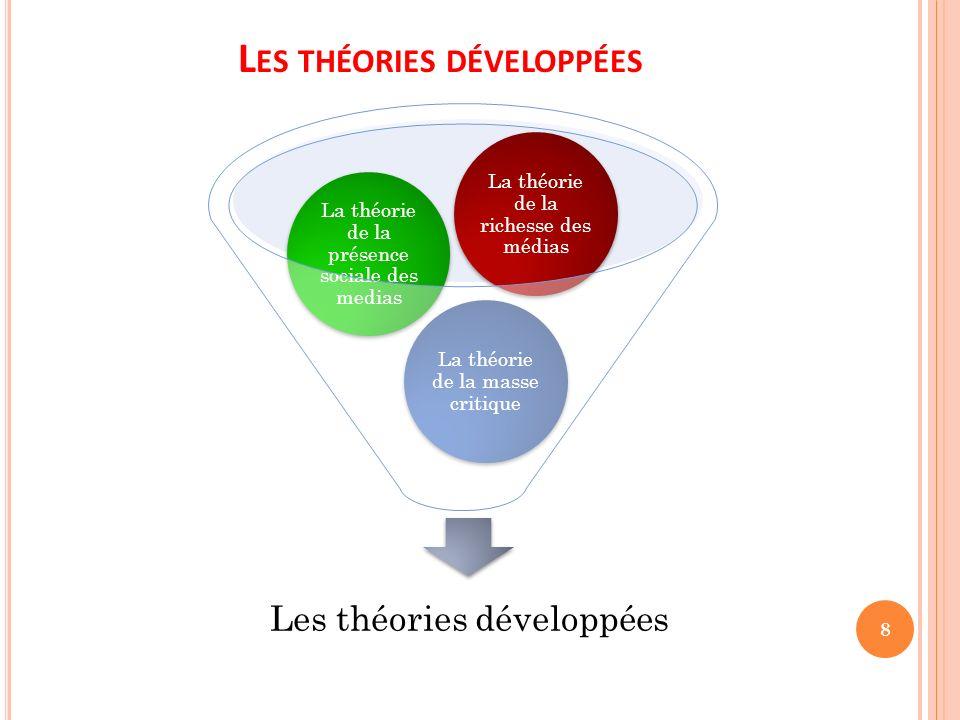 Les théories développées