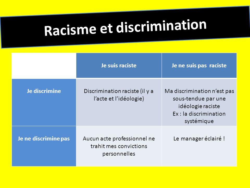 Racisme et discrimination