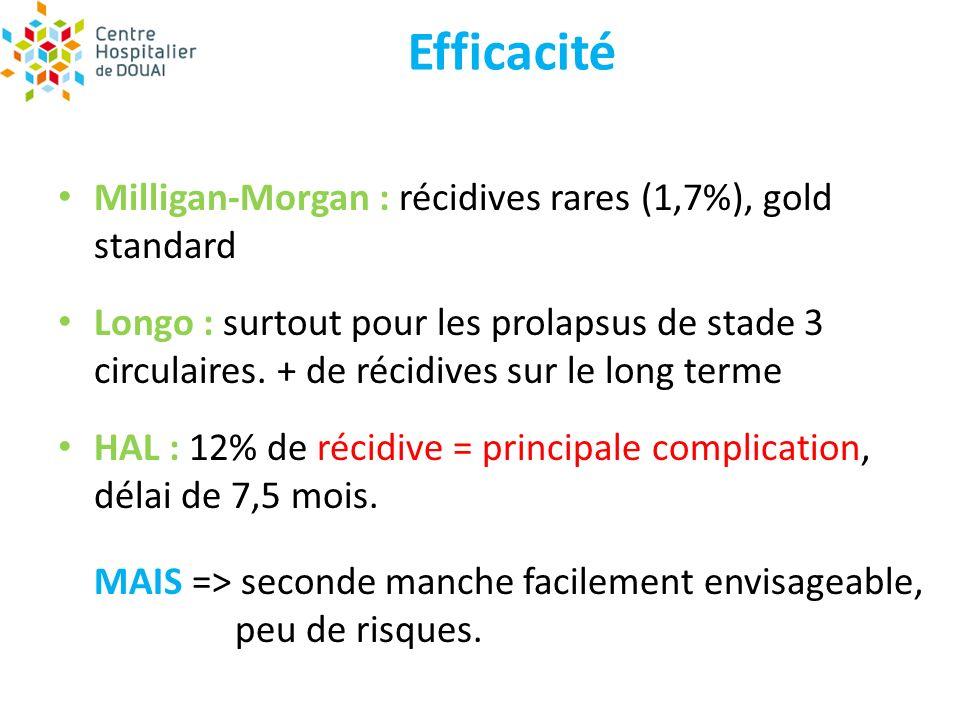 Efficacité Milligan-Morgan : récidives rares (1,7%), gold standard