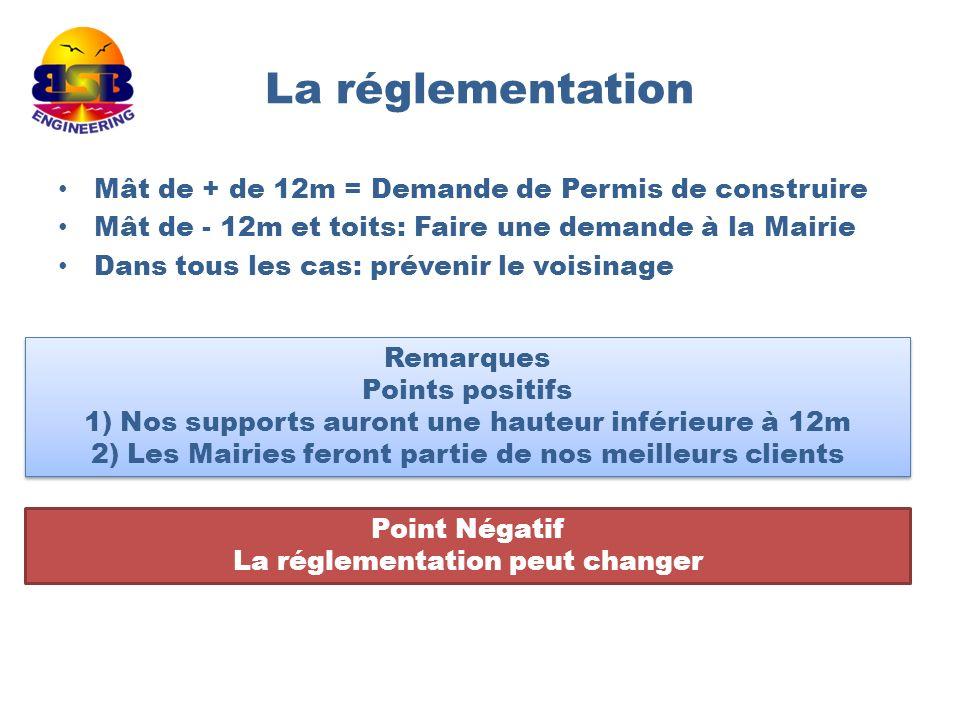 La réglementation Mât de + de 12m = Demande de Permis de construire