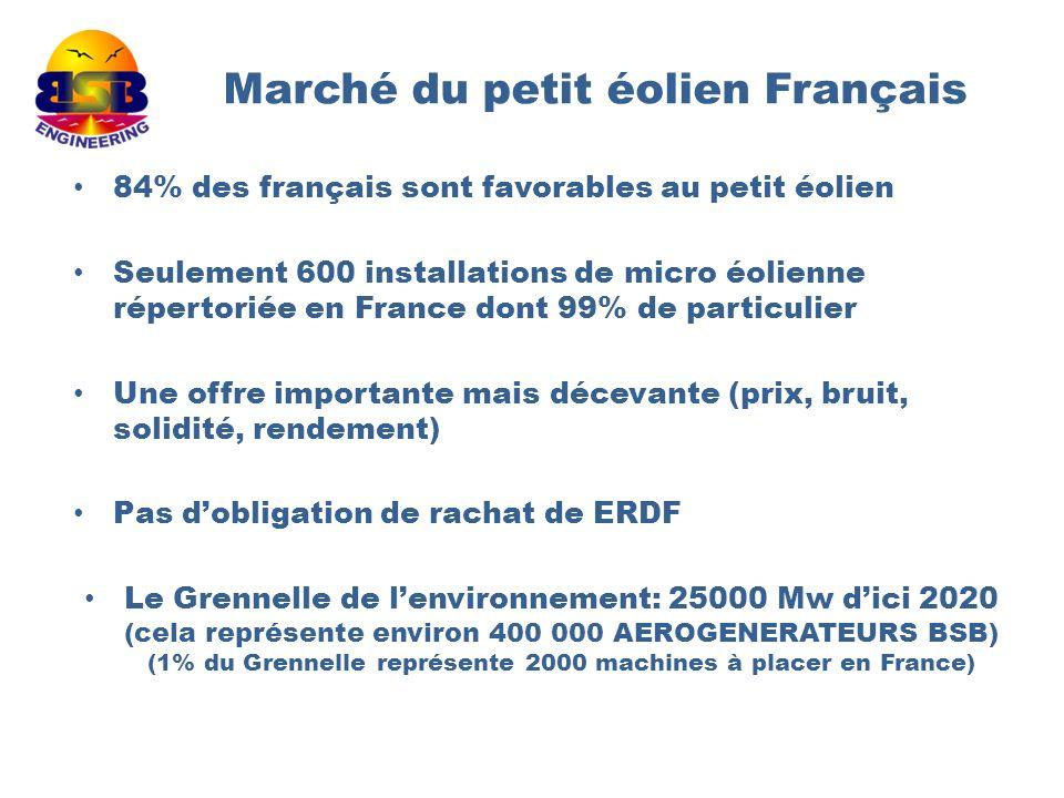 Marché du petit éolien Français