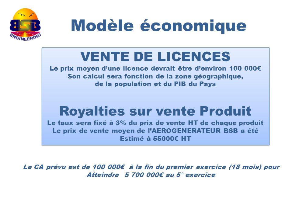 Modèle économique VENTE DE LICENCES Royalties sur vente Produit
