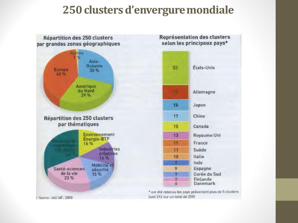 250 clusters d'envergure mondiale