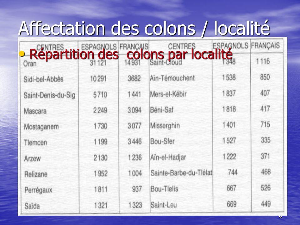 Affectation des colons / localité