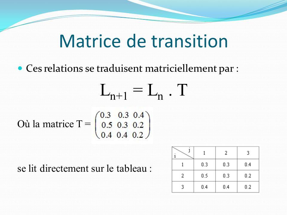Matrice de transition Ln+1 = Ln . T