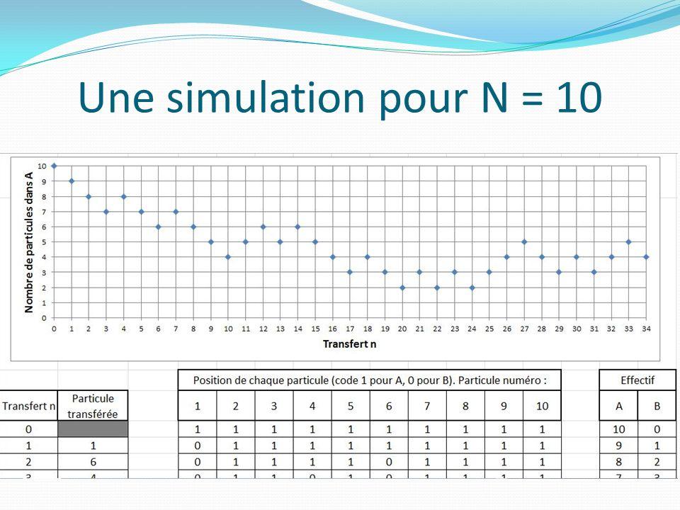 Une simulation pour N = 10