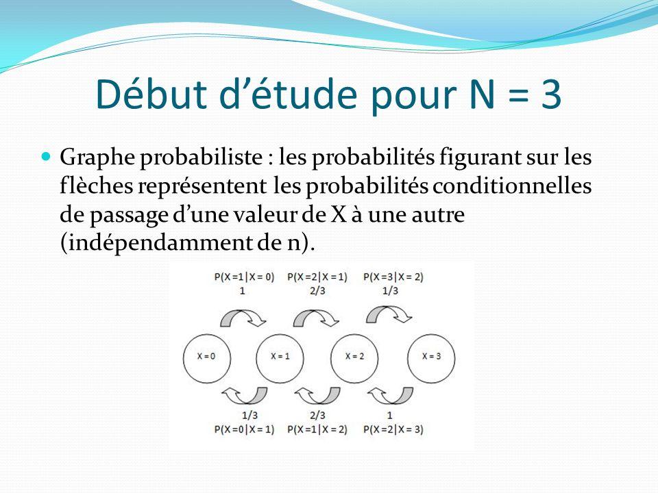 Début d'étude pour N = 3