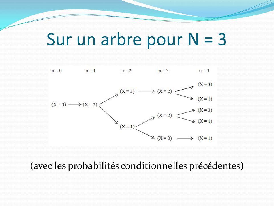 (avec les probabilités conditionnelles précédentes)