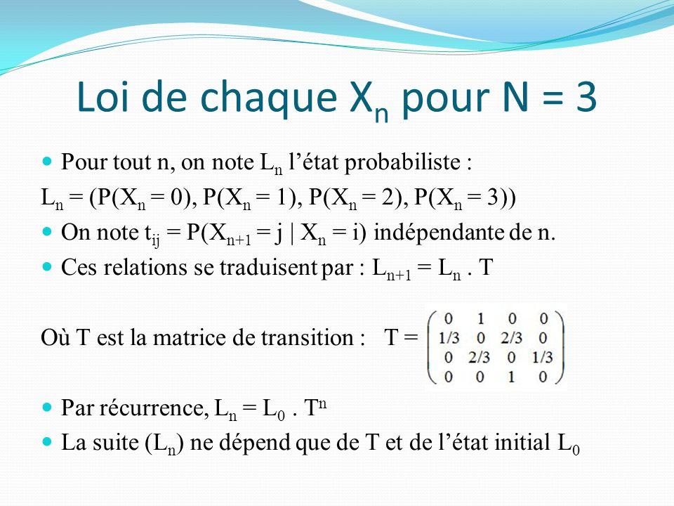 Loi de chaque Xn pour N = 3 Pour tout n, on note Ln l'état probabiliste : Ln = (P(Xn = 0), P(Xn = 1), P(Xn = 2), P(Xn = 3))