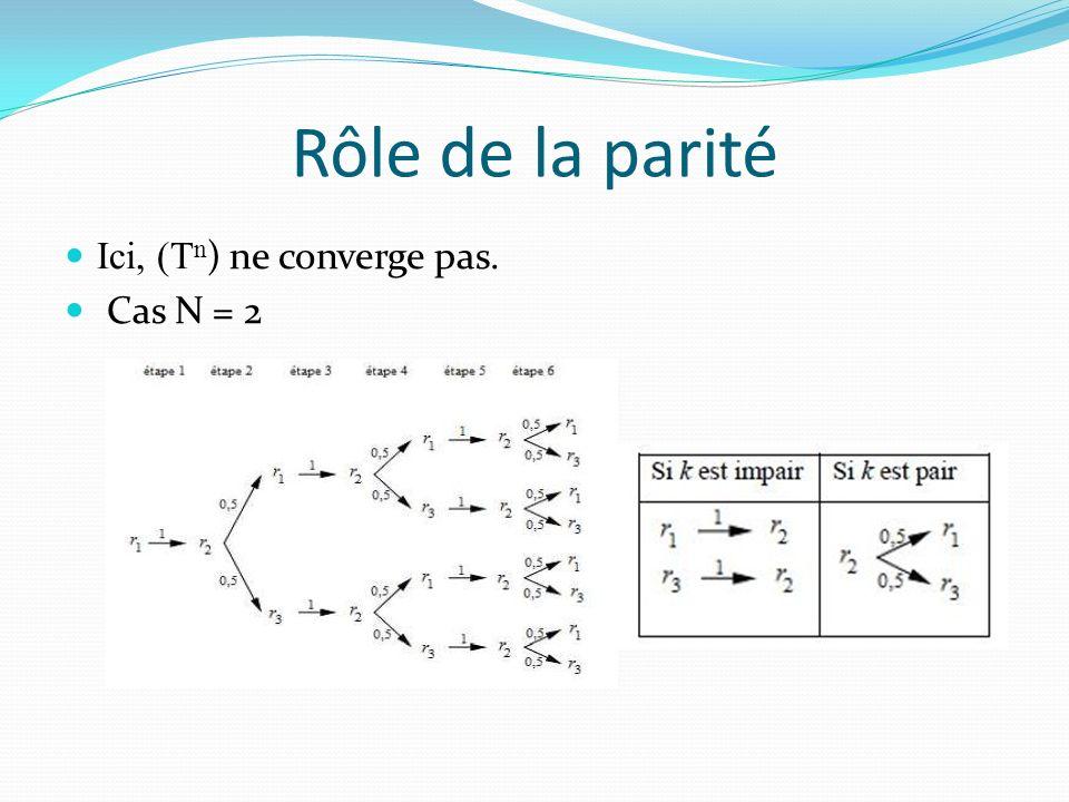 Rôle de la parité Ici, (Tn) ne converge pas. Cas N = 2