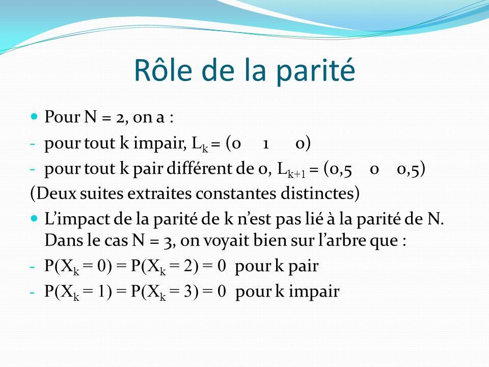 Rôle de la parité Pour N = 2, on a : pour tout k impair, Lk = (0 1 0)