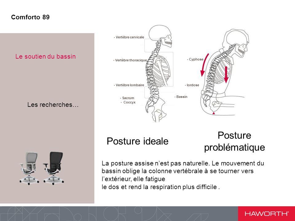 Posture problématique