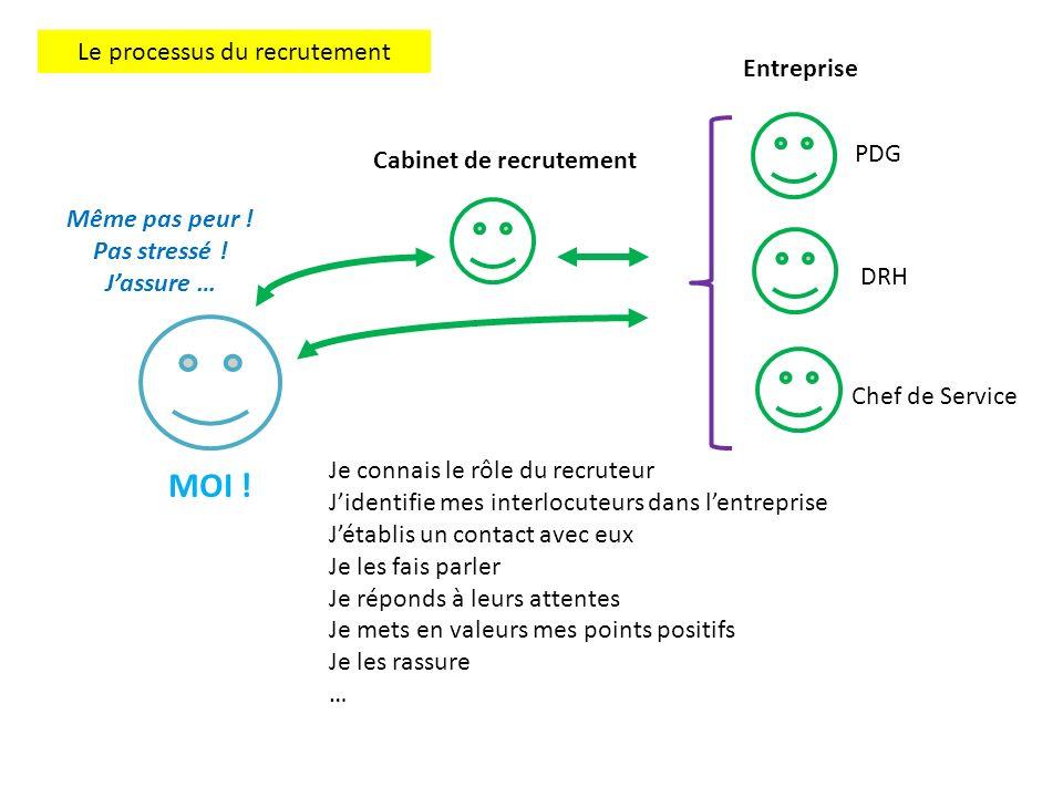 Le processus du recrutement