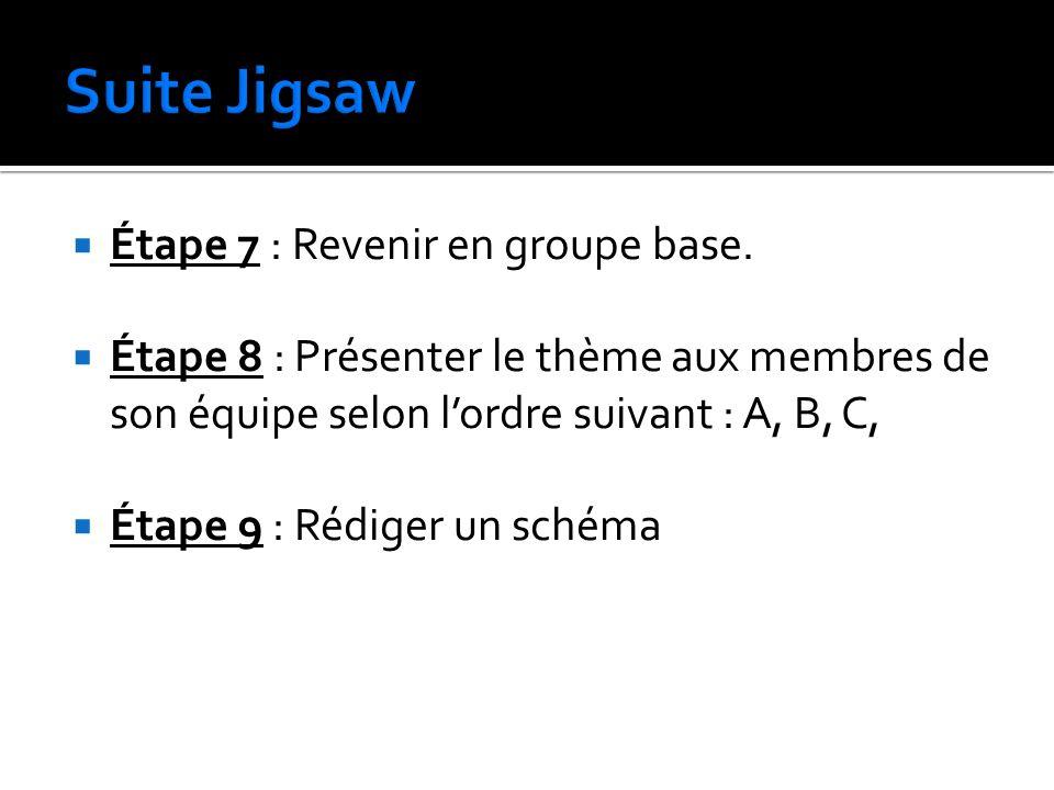 Suite Jigsaw Étape 7 : Revenir en groupe base.