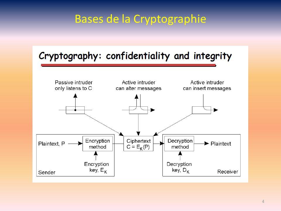 Bases de la Cryptographie