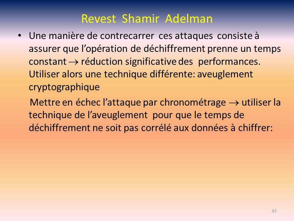 Revest Shamir Adelman