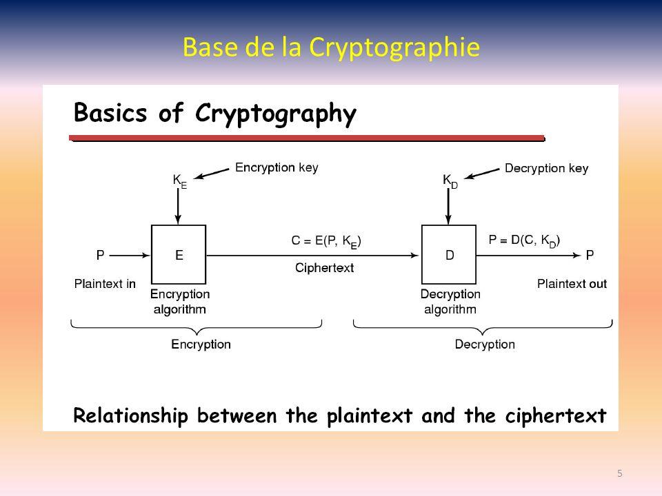 Base de la Cryptographie
