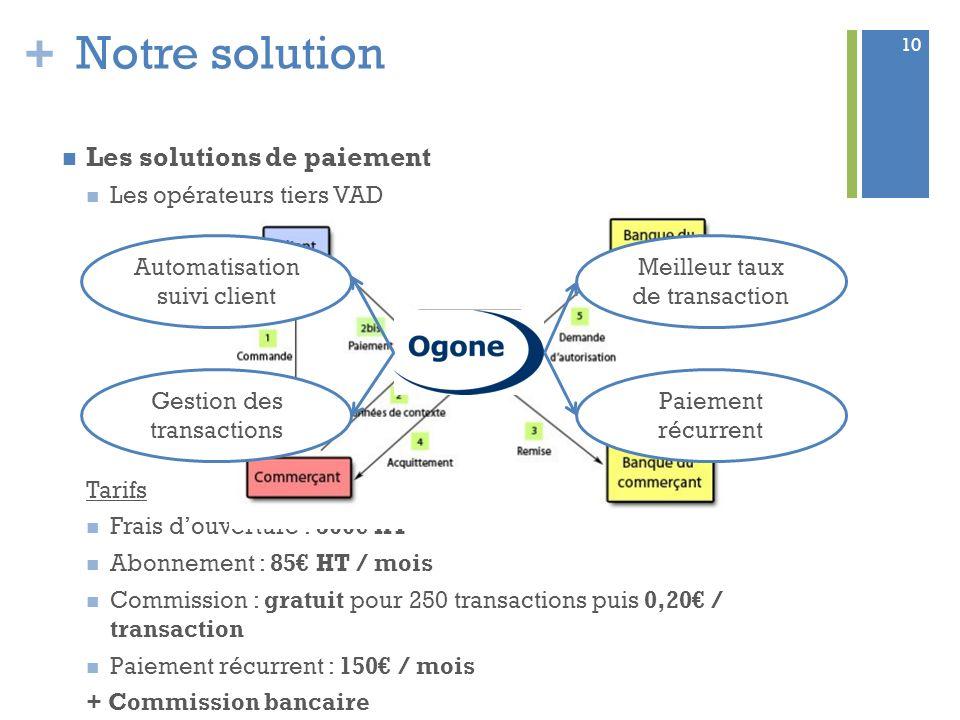 Notre solution Les solutions de paiement Les opérateurs tiers VAD