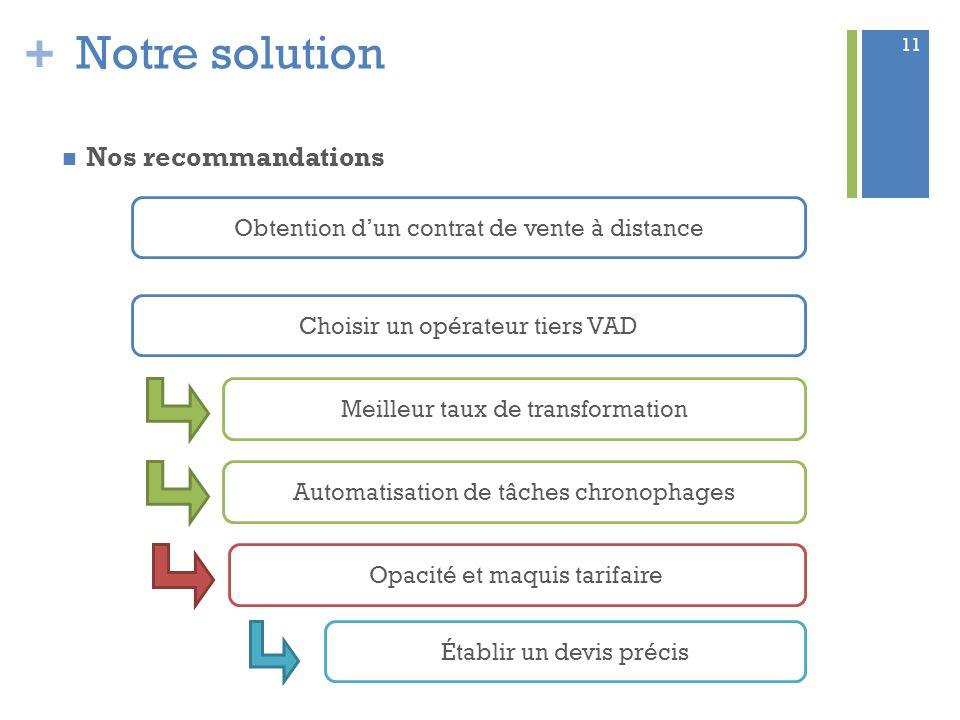 Notre solution Nos recommandations